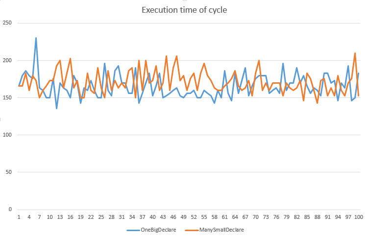 Declare test - execution time graph